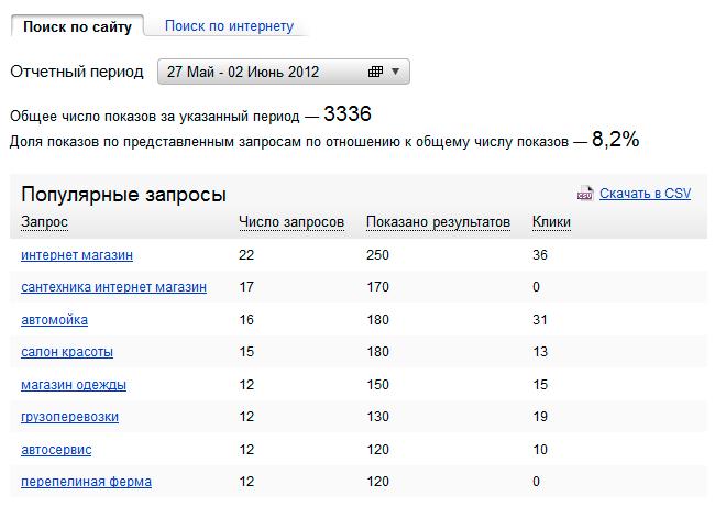 100 запросов yandex: