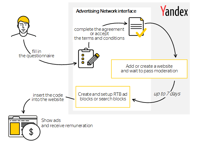 How to join - Yandex Advertising Network  Help