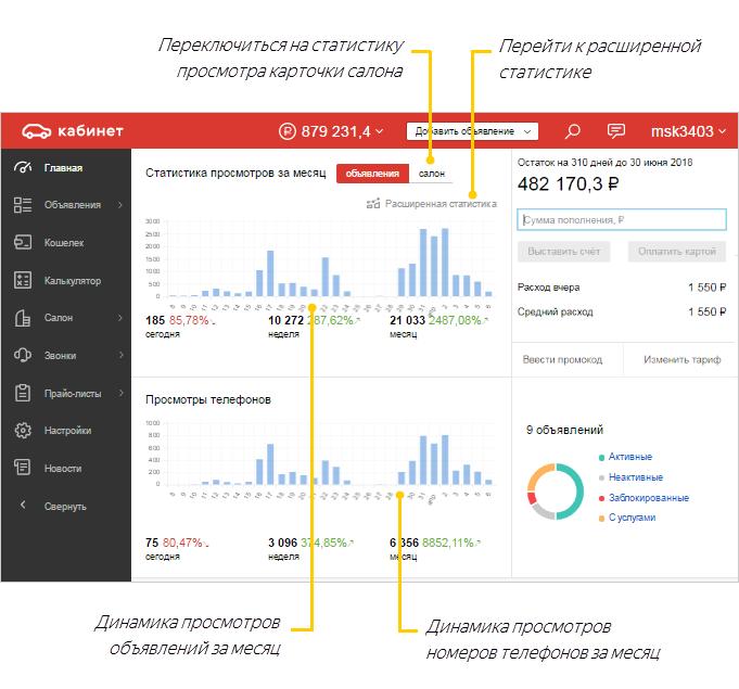 Статистика - Auto.ru для юридических лиц. Помощь b5e99174319