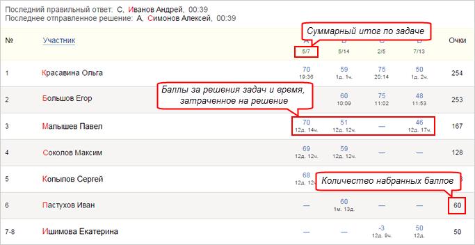 Яндекс реши задачу текстовые задачи арифметический способ решения 5 класс