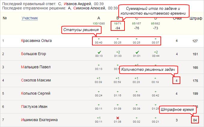 Яндекс контест решение задач алгоритм решение изобретательских задач кратко