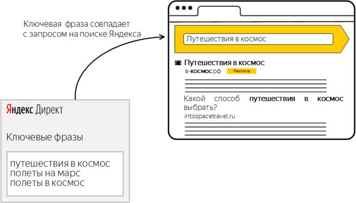 Yandex реклама что такое служебные ссылки бесплатная реклама интернет сайта