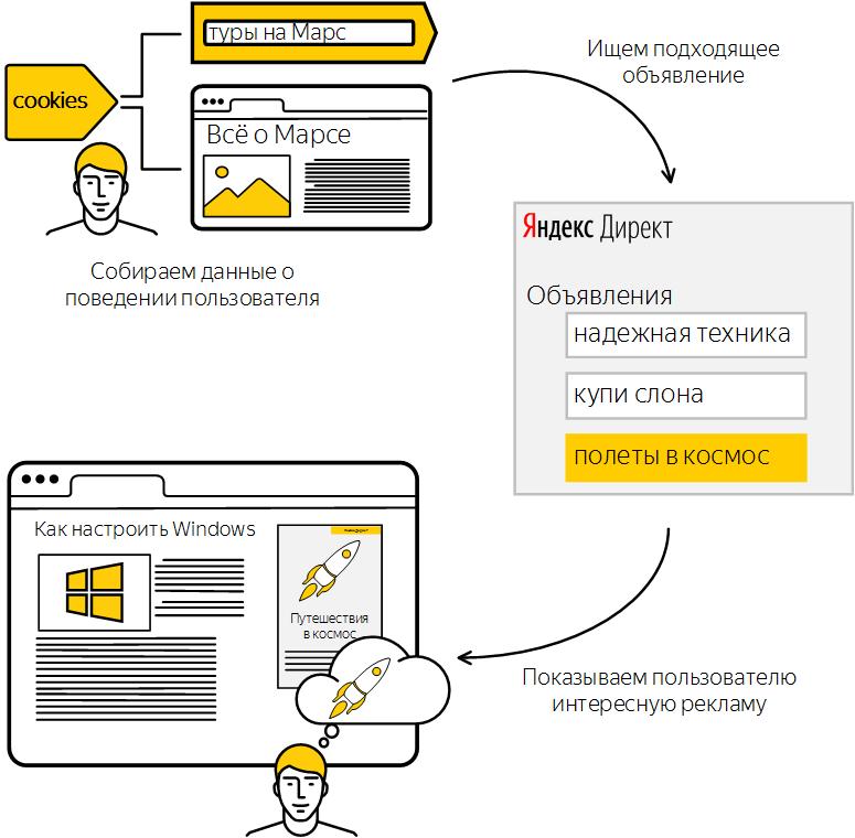 Поведенческий таргетинг яндекс директ гугл адвордс вход в аккаунт украина