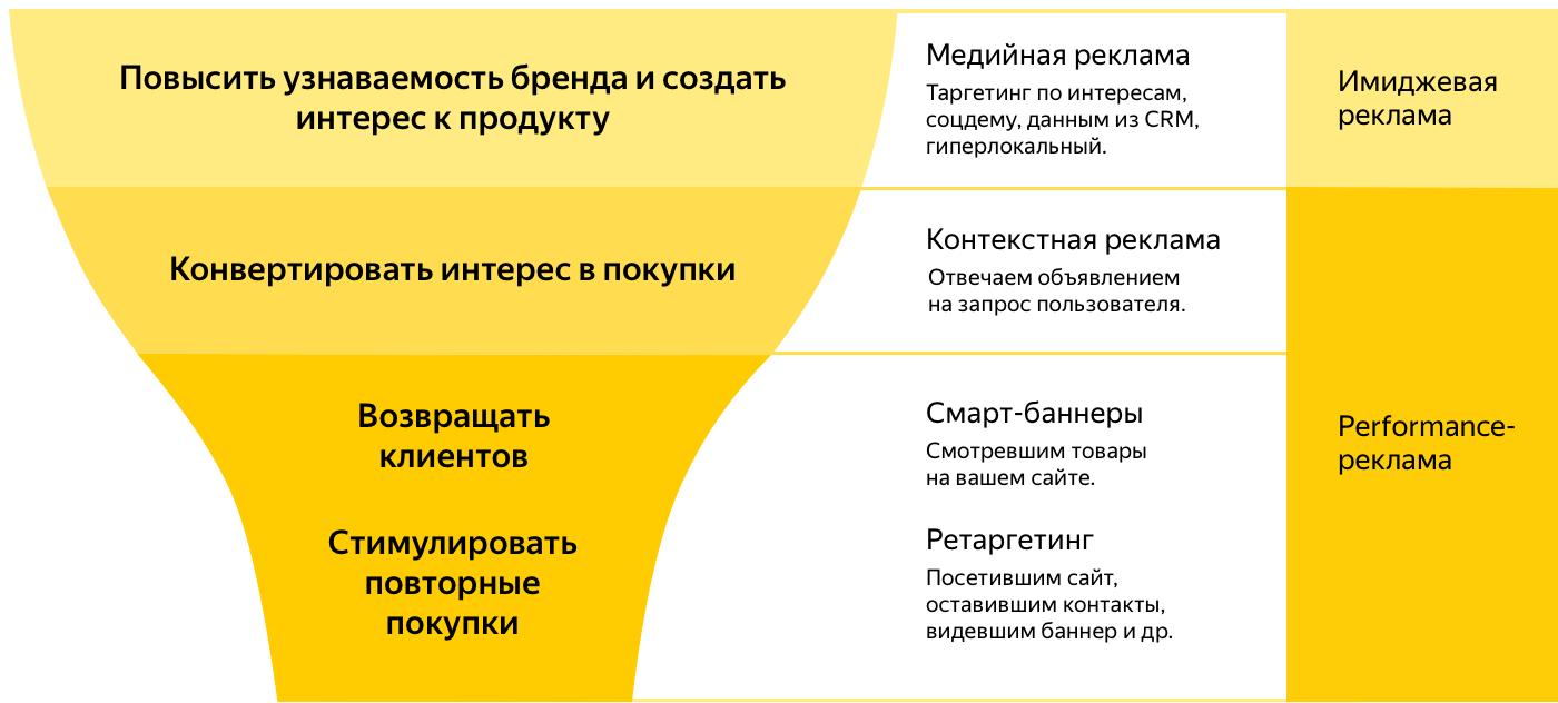 5e6b95882a6f О Яндекс.Директе - Директ. Помощь