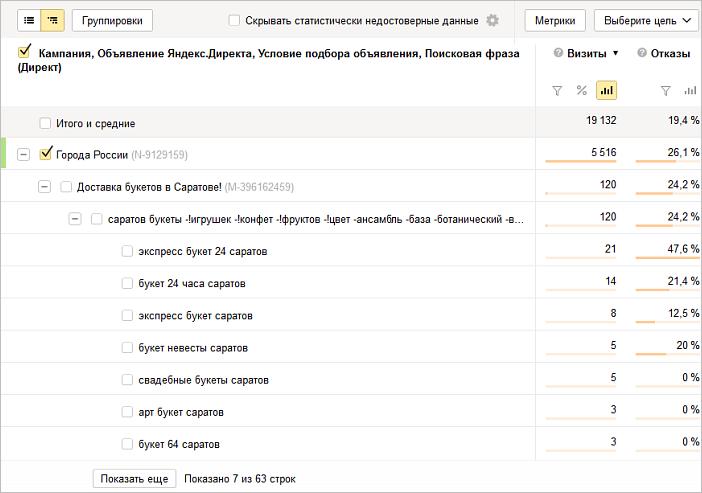 Яндекс директ реклама примеры