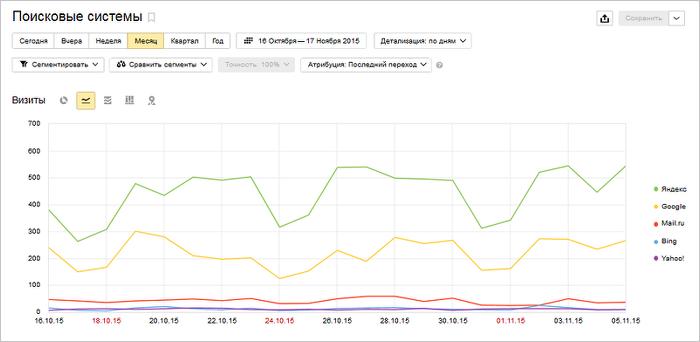 Как сделать на сайте статистику скачать маленький удобный движок для новостного сайта