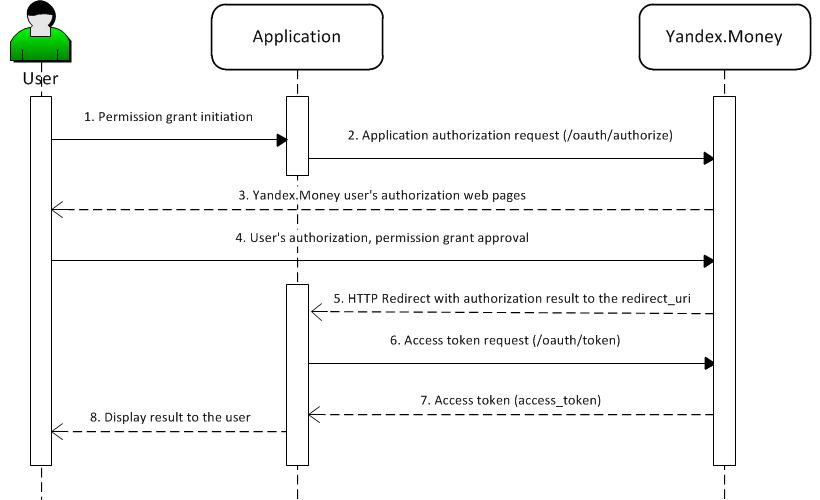 Application authorization flow — Yandex Technologies