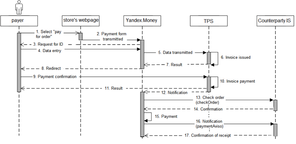 Payment Via External Payment Systems Yandex Technologies - Invoice payment system