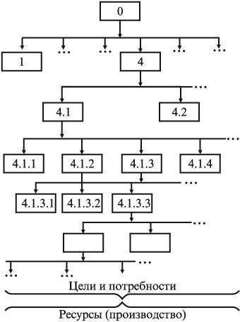 ДЕРЕВО ЦЕЛЕЙ [relevance tree]