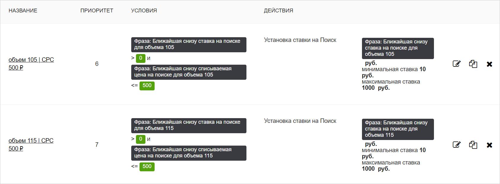 Каскад правил для Яндекс.Директ
