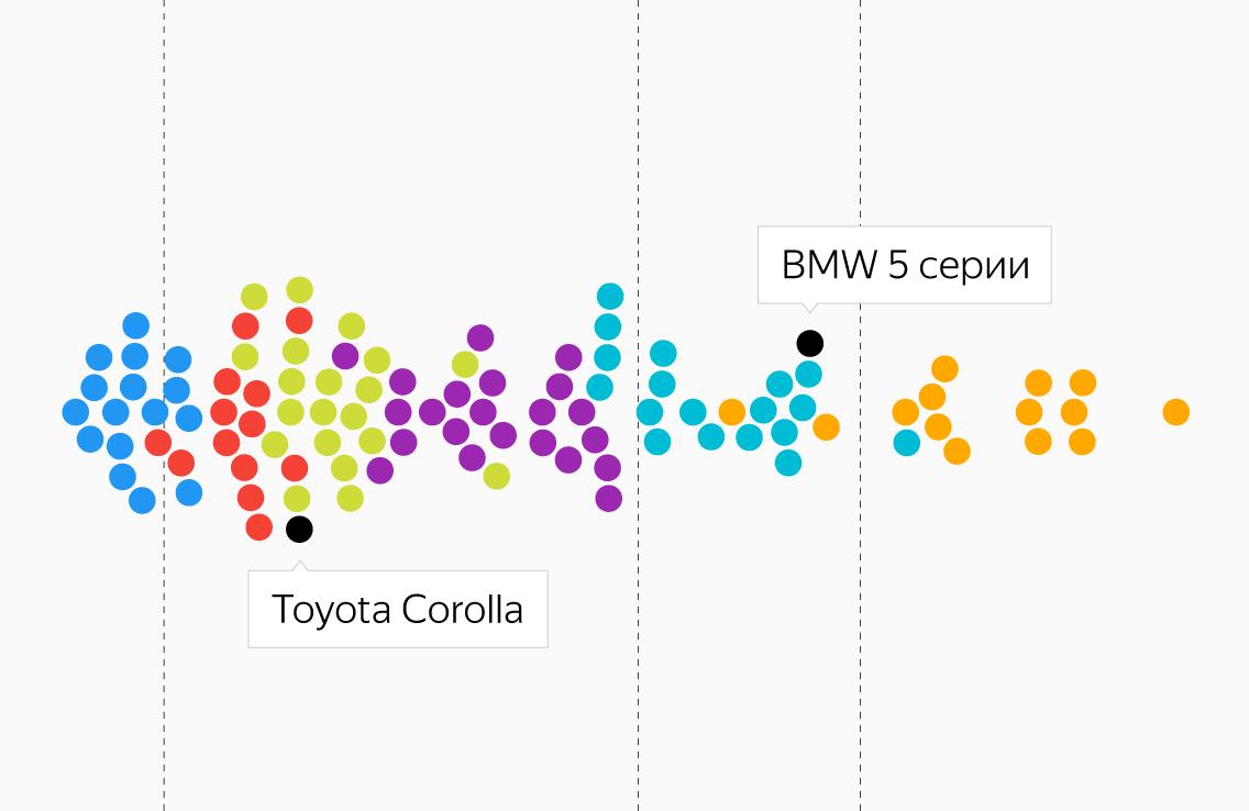 Восколько обходится личный автомобиль