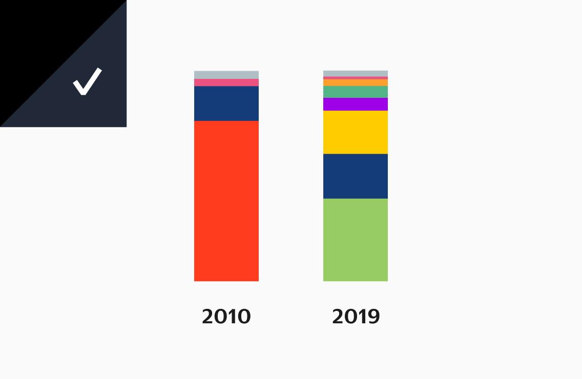 Тест: как менялась аудитория рунета
