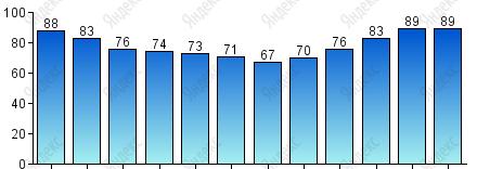 Относительная влажность, % - Погода в Тулузе, климат Тулузы, уровень осадков по месяцам. Температура в Тулузе в течении года. Когда лучше ехать в Тулузу. Путеводитель по Тулузе, Тулуза, Тулуза франция, город Тулуза,