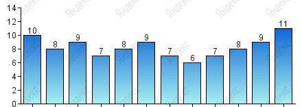 Число дней с осадками более 1 мм - Погода в Тулузе, климат Тулузы, уровень осадков по месяцам. Температура в Тулузе в течении года. Когда лучше ехать в Тулузу. Путеводитель по Тулузе, Тулуза, Тулуза франция, город Тулуза,