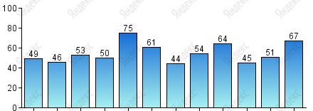 Количество осадков, мм - Погода в Тулузе, климат Тулузы, уровень осадков по месяцам. Температура в Тулузе в течении года. Когда лучше ехать в Тулузу. Путеводитель по Тулузе, Тулуза, Тулуза франция, город Тулуза,