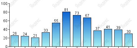 Прогноз погода в гурзуфе на весь июль
