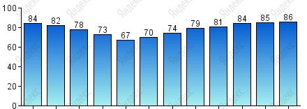 Погода в тюмени на июнь 2015 г