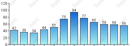 Прогноз погоды в махачкале февраль